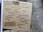 Farrer genealogy